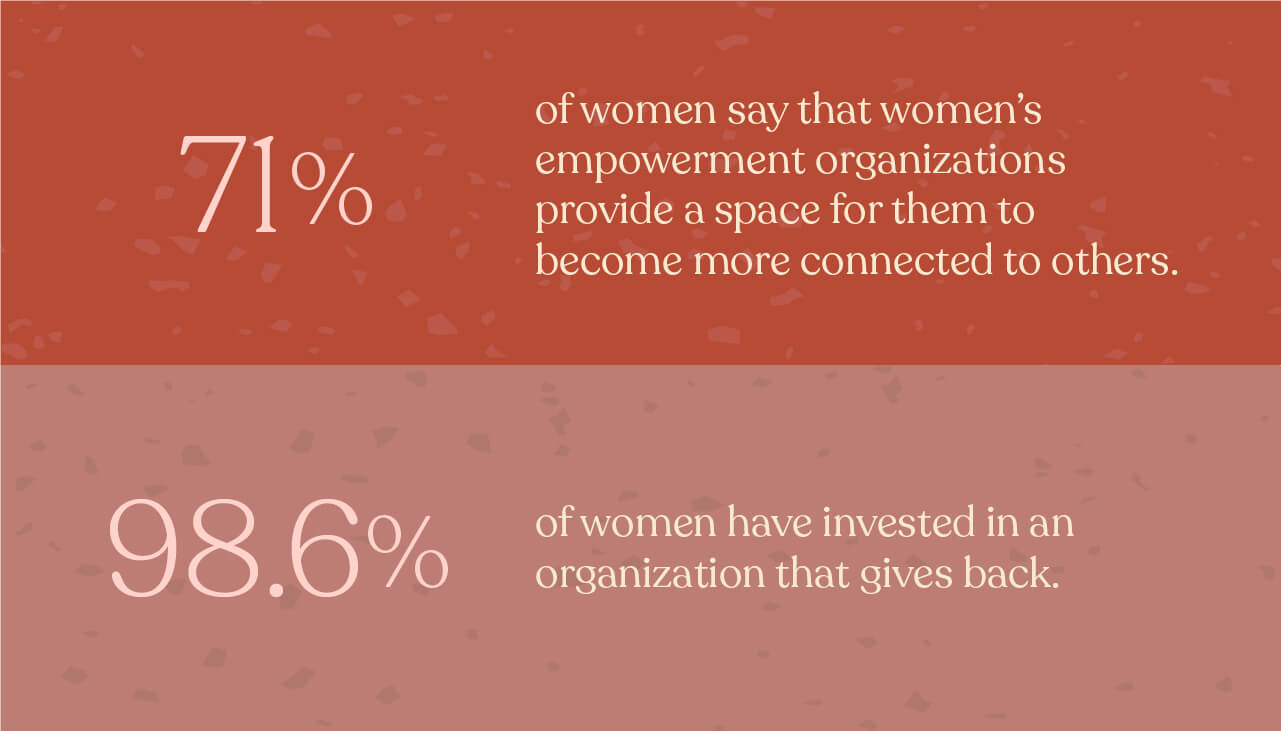 71% of women say that women's empowerment organizations provide a space for them to become more connected to others.  98.6% of women have invested in an organization that gives back.