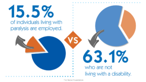 15.5% of individuals living with paralysis are employed versus 63.1% who are not living with a disability