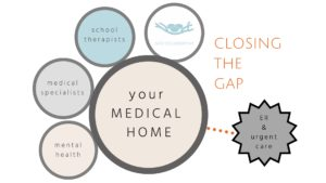 your family'sMEDICAL HOME (2)